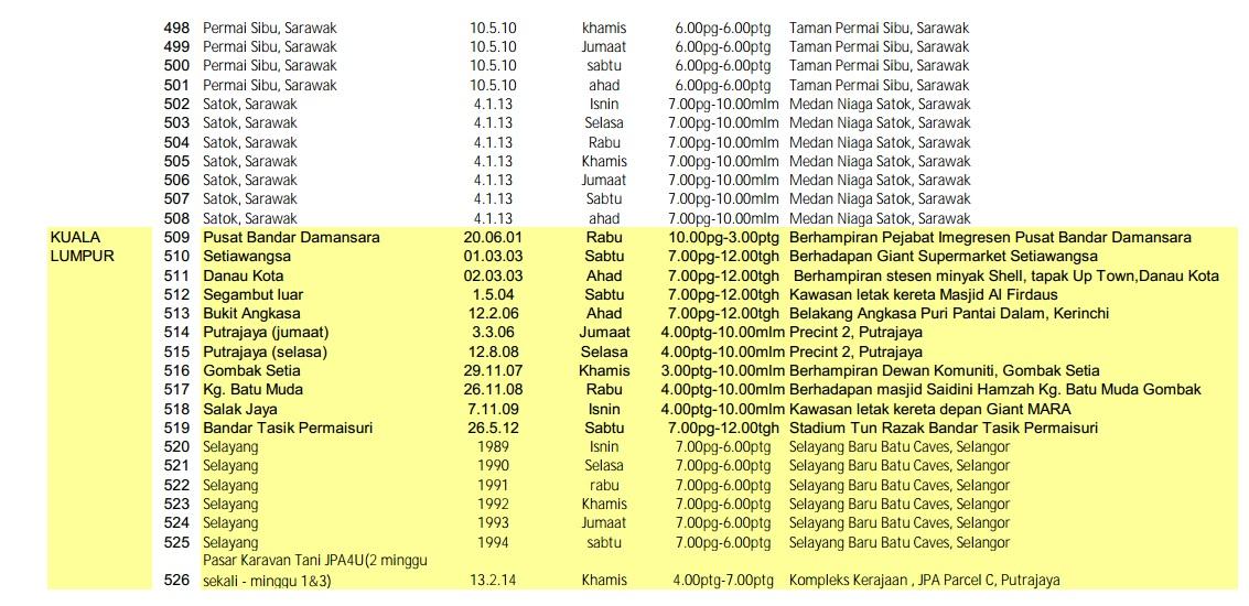 jadual-pasar-tani-kl-malaysia
